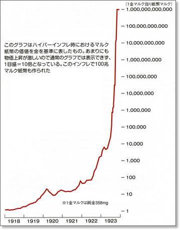 ドイツハイパーインフレグラフ