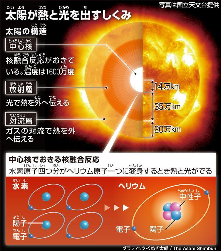 太陽の仕組み