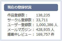 DLサイト ユーザー登録数 100万人突破