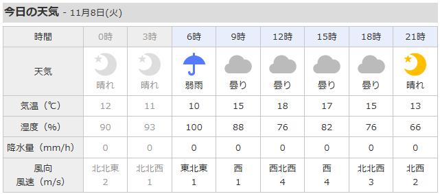 上棟1日目天気(中止)