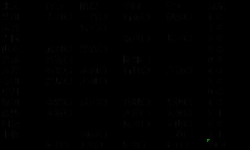 2015秋季オーダー