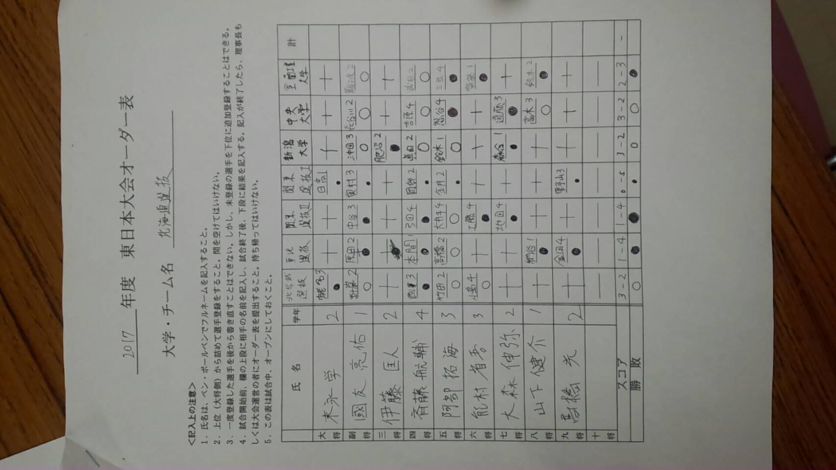 2017東日本オーダー表1
