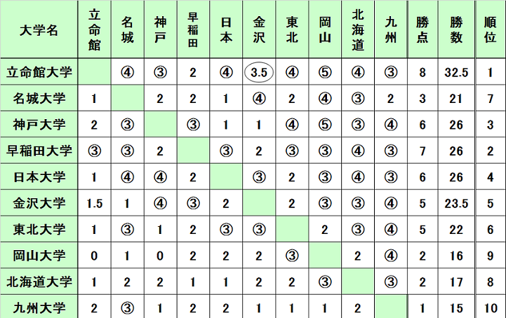 fujitsu2016_result.png