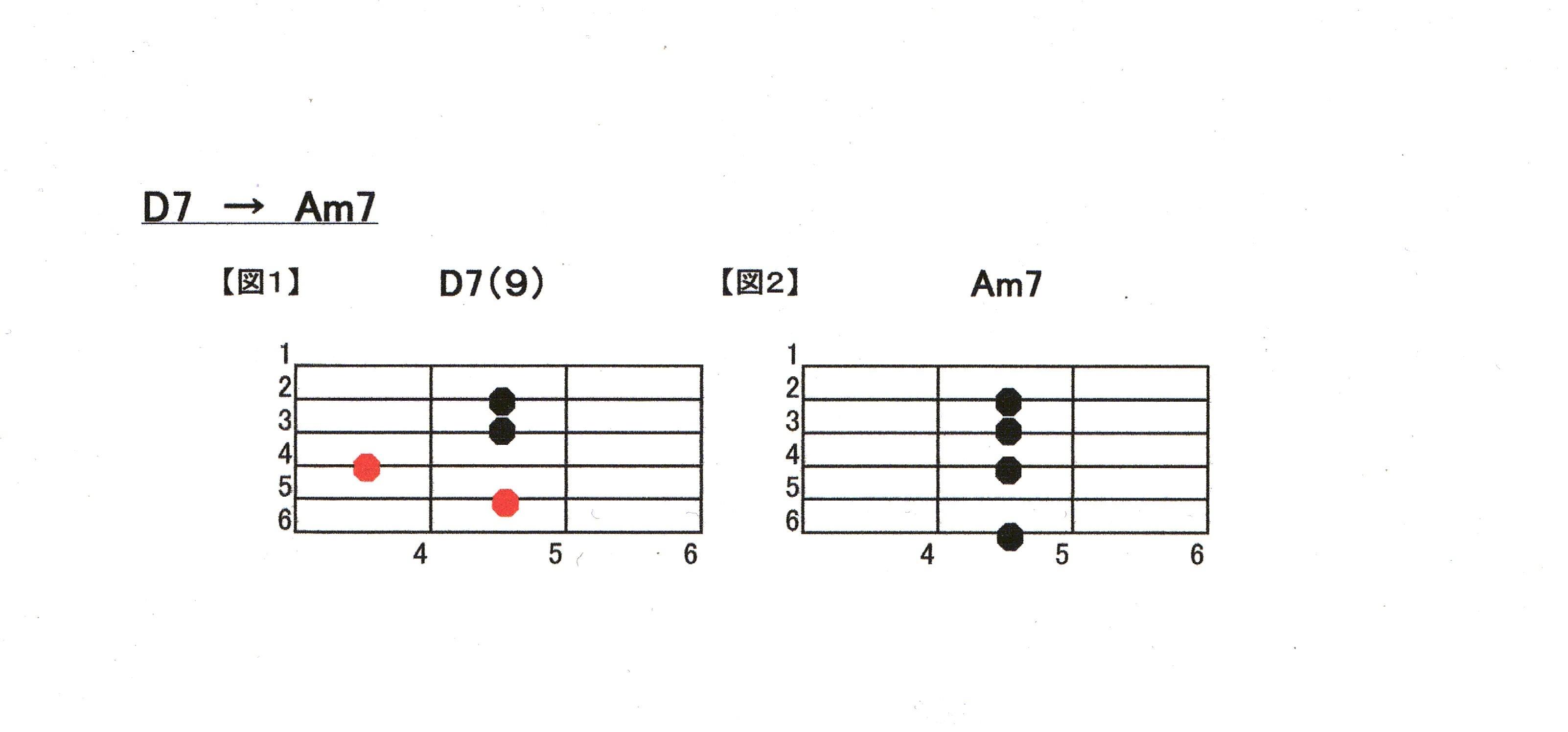 D7 ⇒ Am7(1)