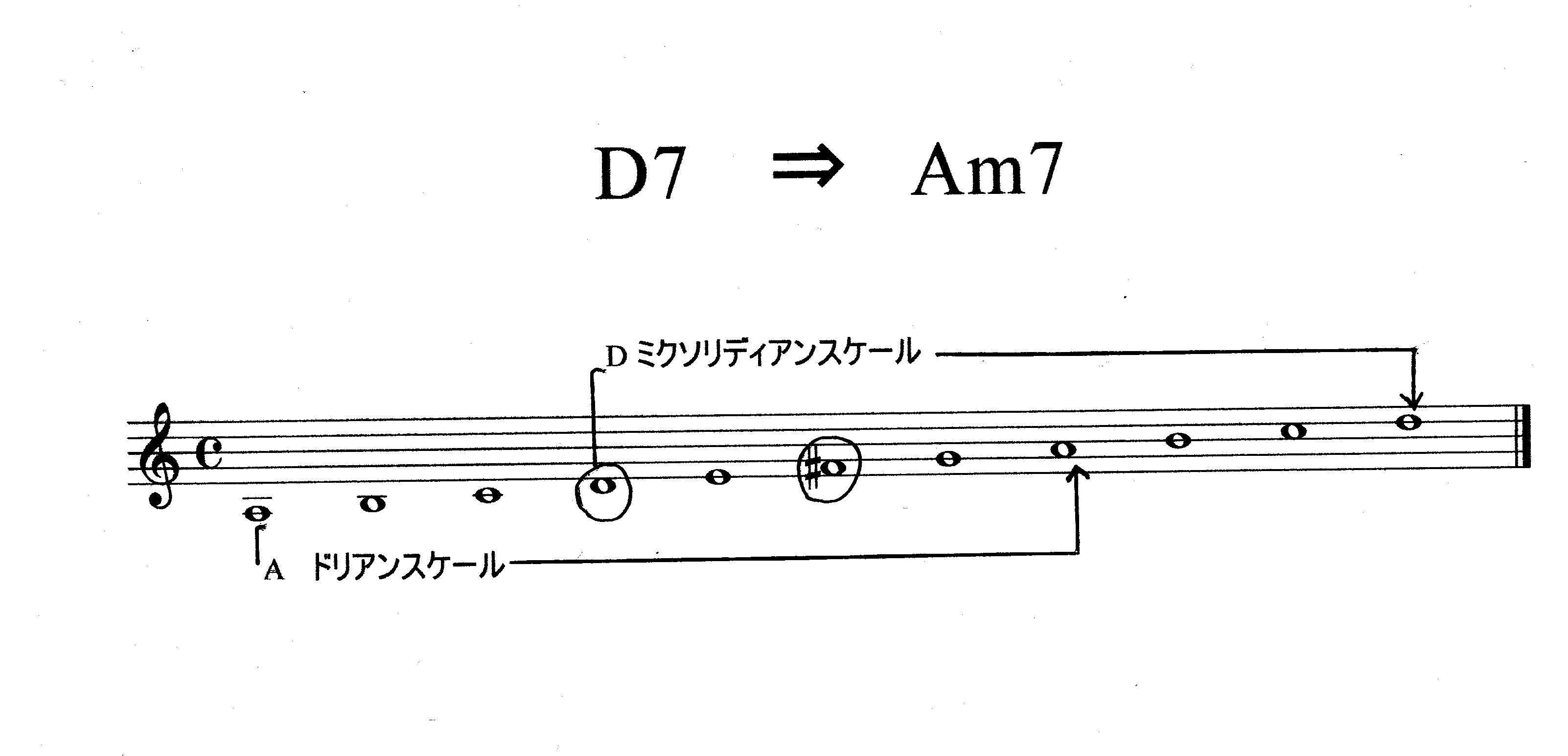 D7 ⇒ Am7