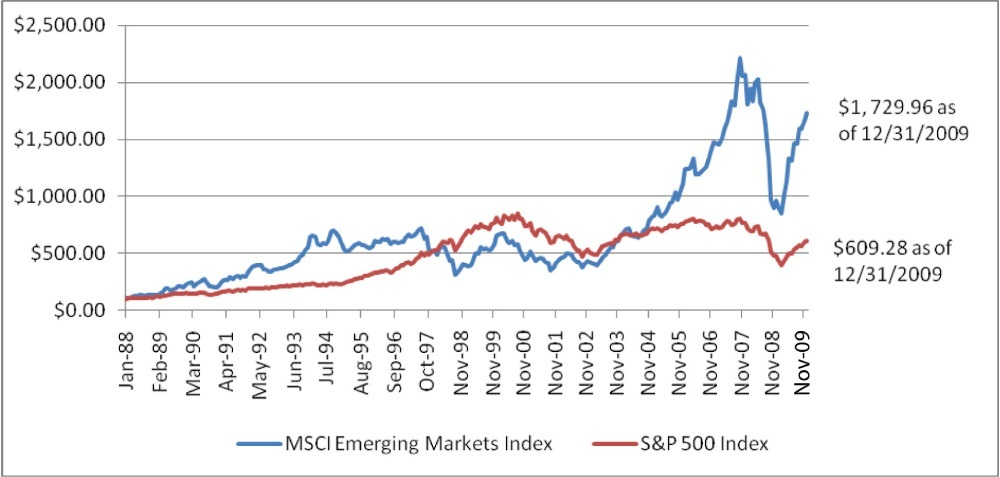 1988 to 2009 -msci-emerging-markets-index-VS-sp-500