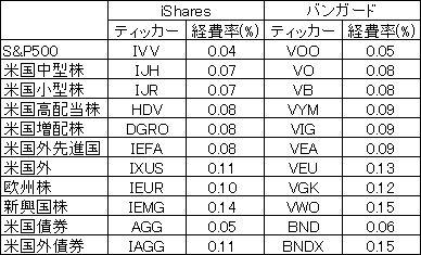 iShares-Vanguard-Cost-161008.png