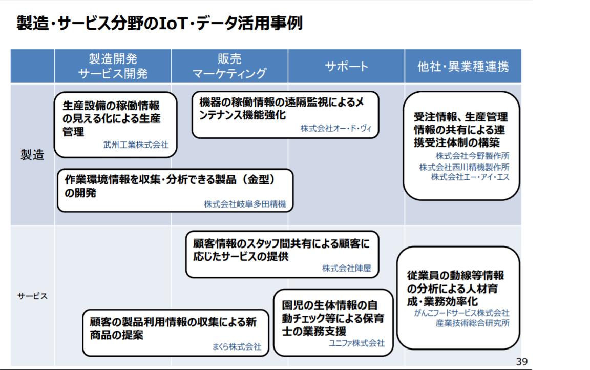 製造・サービス分野のIoT・データ活用事例