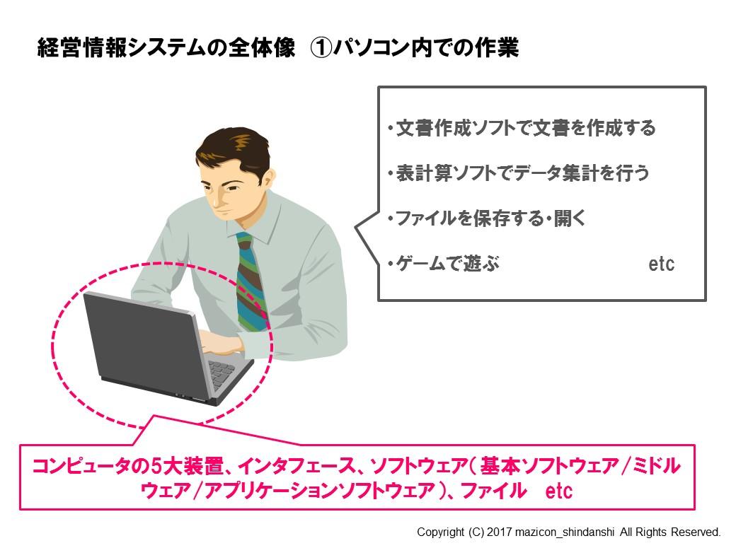 経営情報システムの全体像①