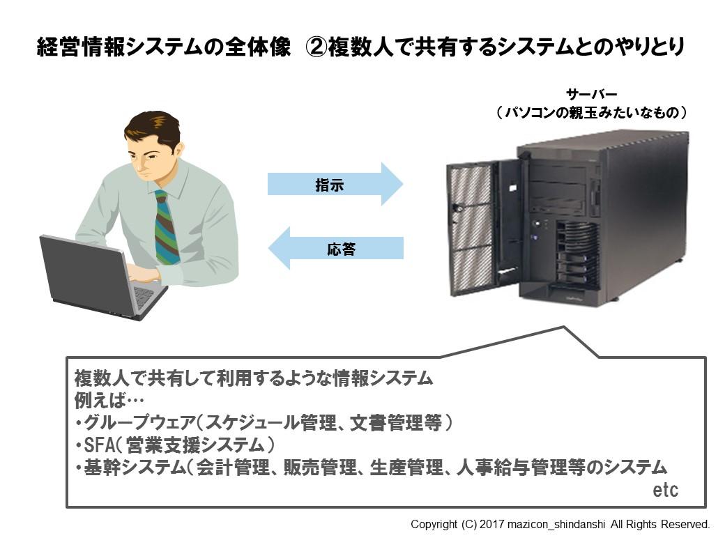 経営情報システムの全体像②