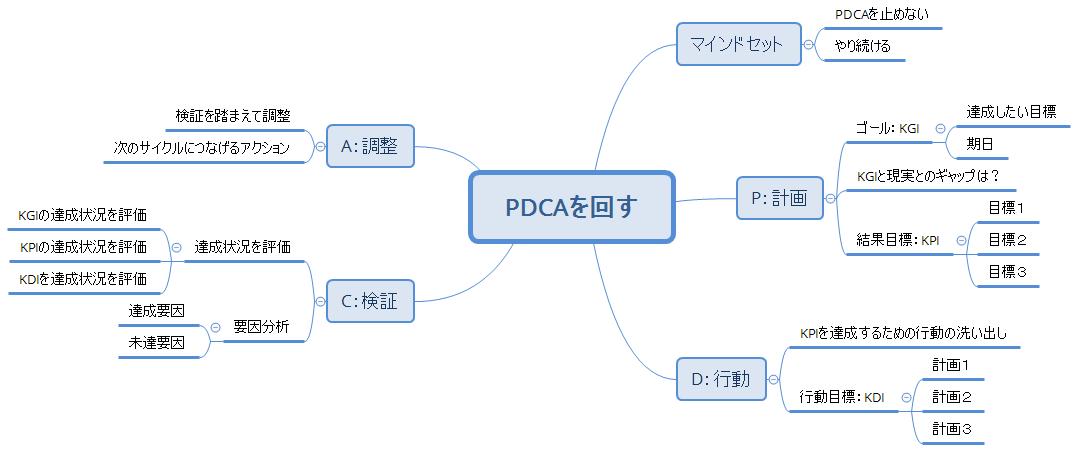 PDCAをまわす
