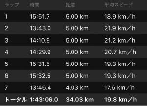 ロード30キロペース