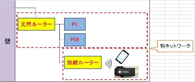 ネットワーク1