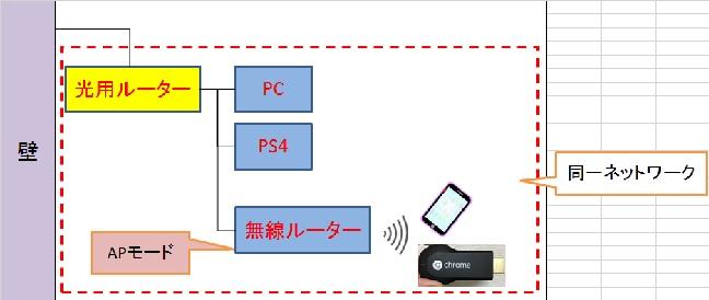 ネットワーク2