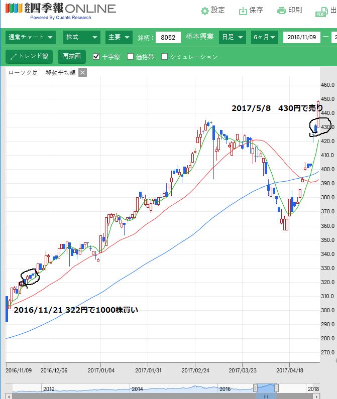 椿本興業チャート