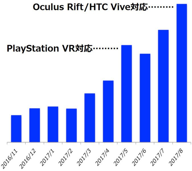 一周年を迎えるDMMのVR、初年度売上20億円を達成
