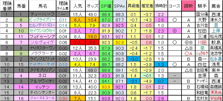 2017京阪杯理論着順