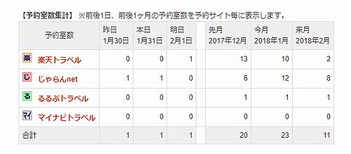 20180131草津温泉民泊花栞(はなしおり)予約室数