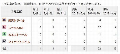 20180310草津温泉民泊花栞(はなしおり)宿泊予約状況