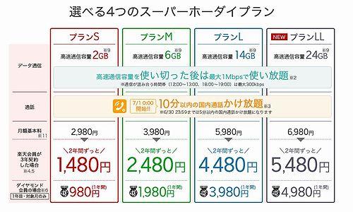 20180614楽天モバイルスーパー放題