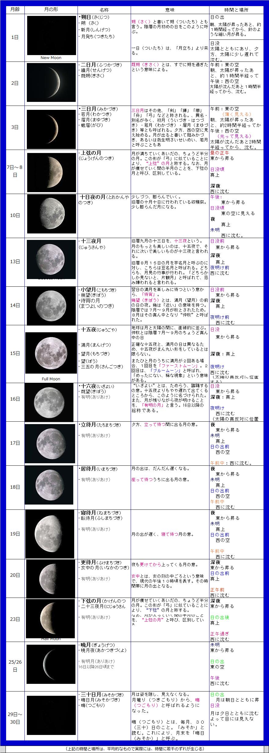 月の満ち欠け表001
