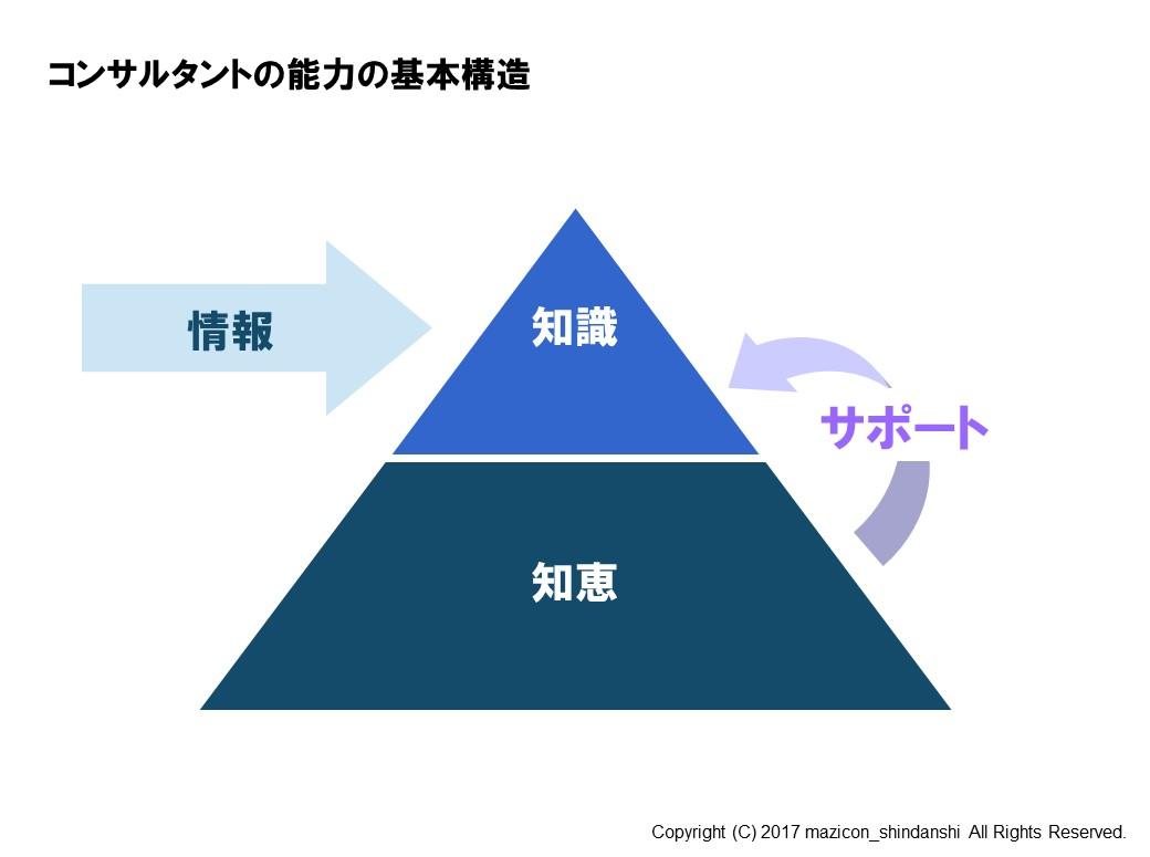 コンサルタントの能力の基本構造