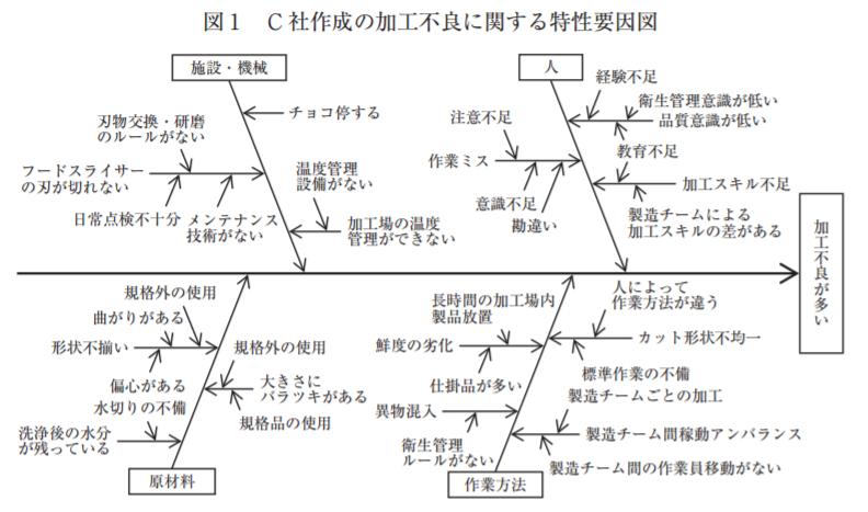 H28-事例Ⅲ-特性要因図