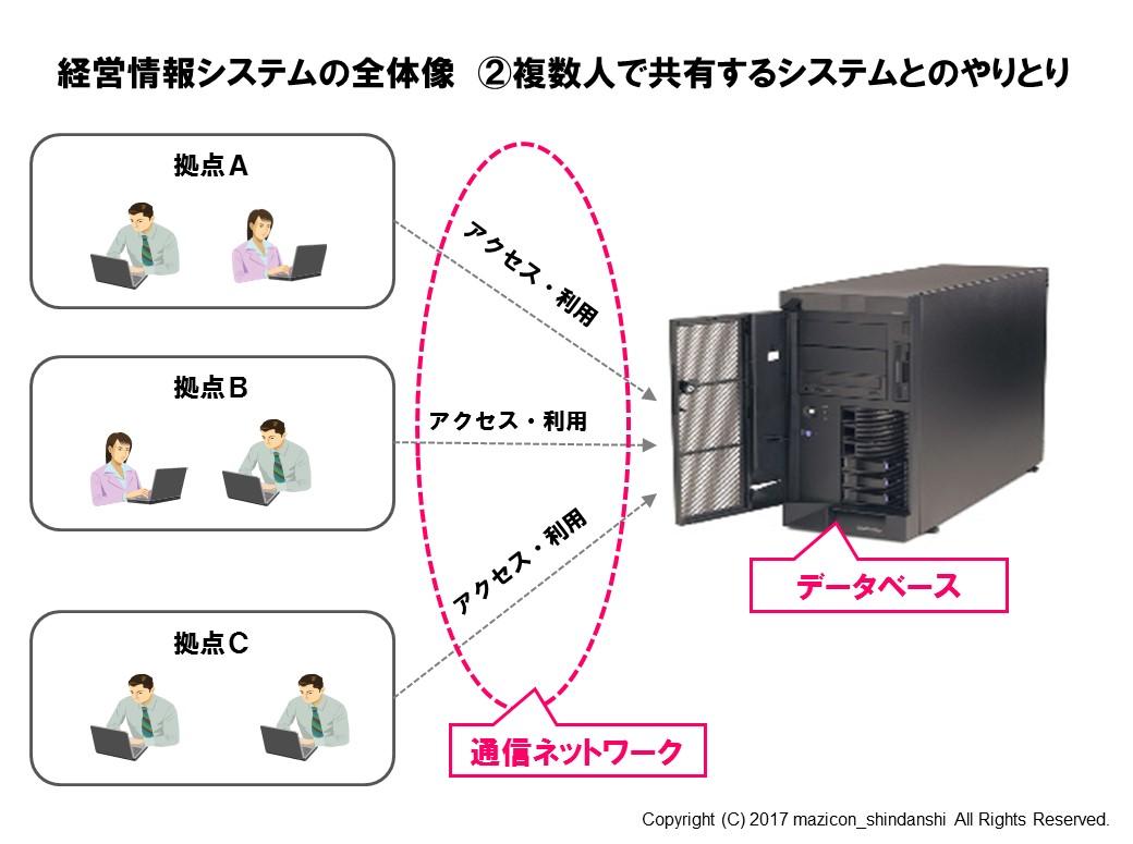 経営情報システムの全体像②-3