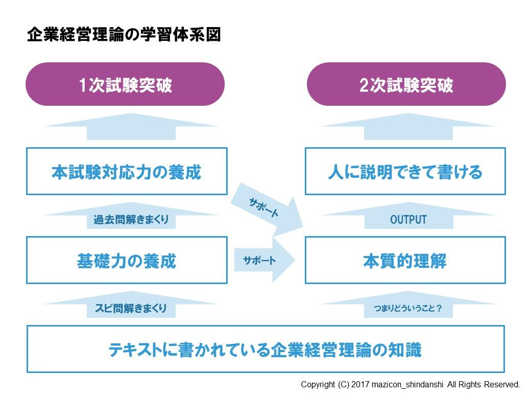 企業経営理論の学習体系図
