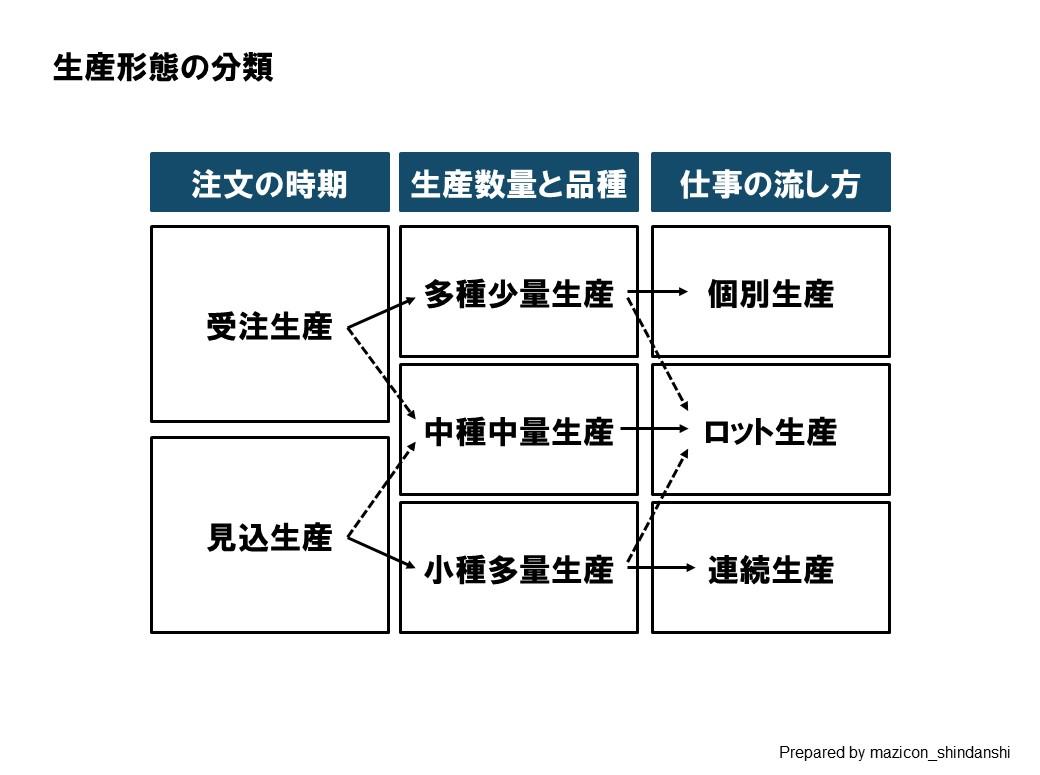 生産形態の分類