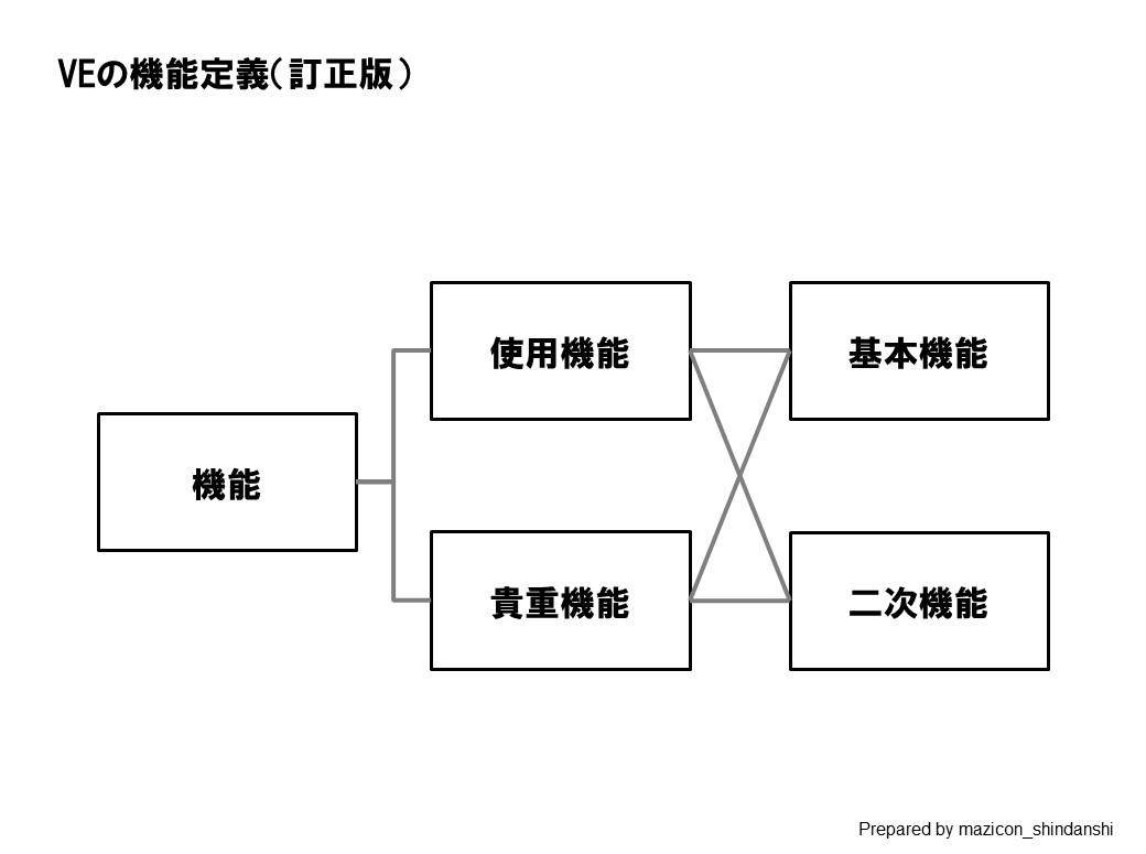 VEの機能定義(訂正版)
