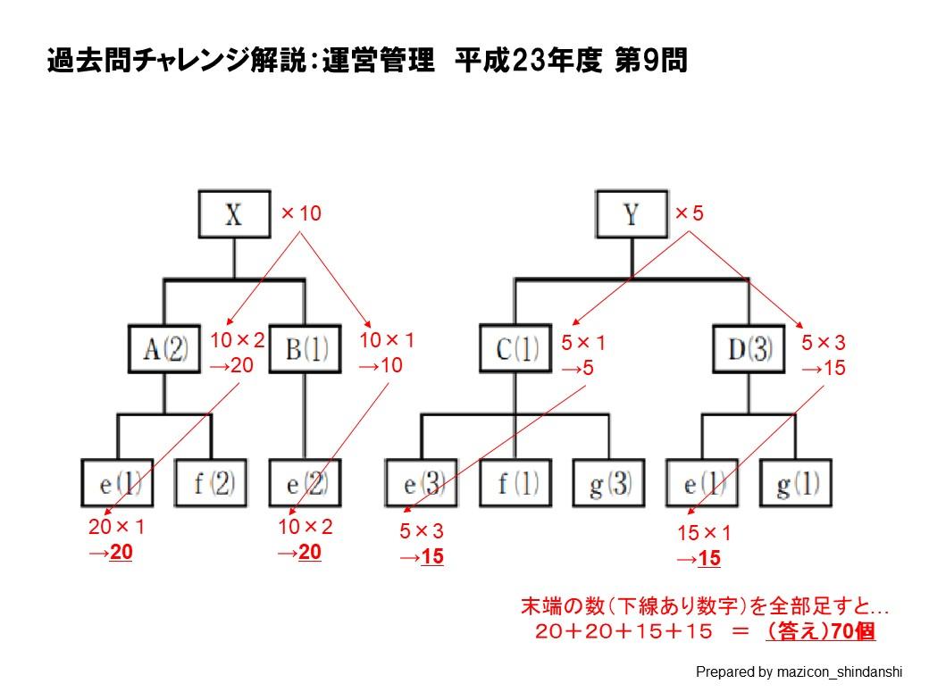 運営管理-H23-9