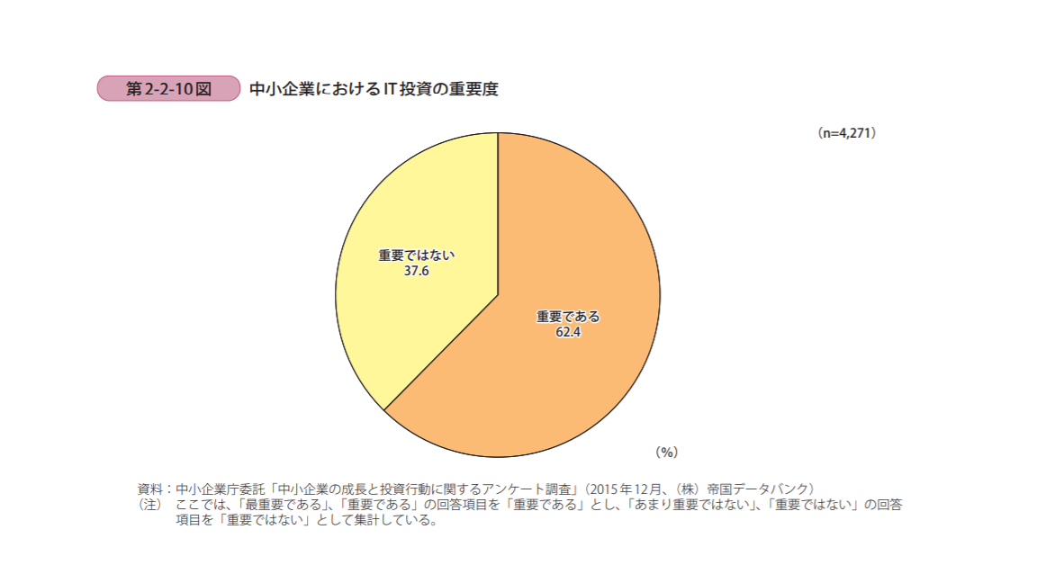 中小企業白書2016_第2-2-10図