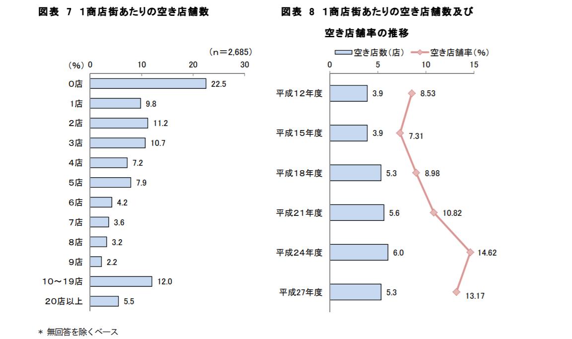 図表7-8