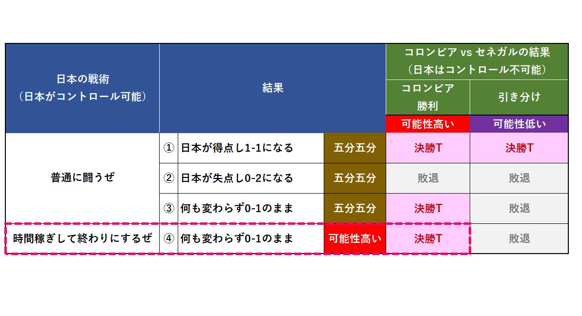 日本代表の戦術②