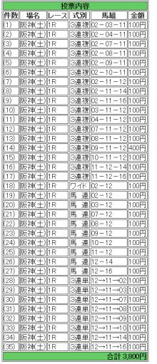 りょう49のGⅠ予想(+WIN5)大作戦!