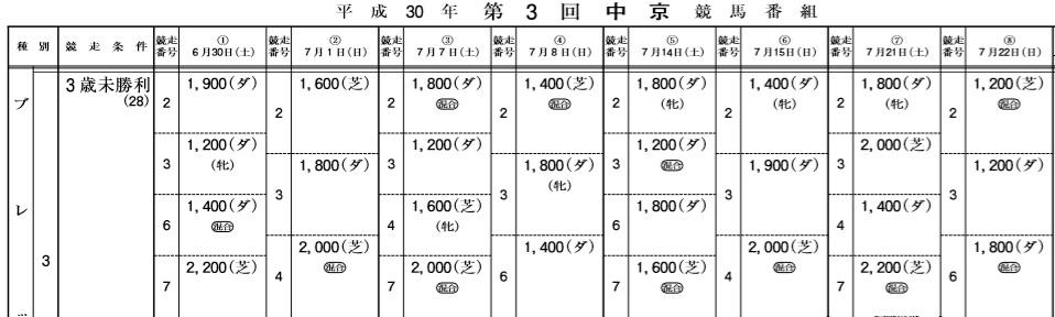 平成30年第三回中京開催3歳未勝利