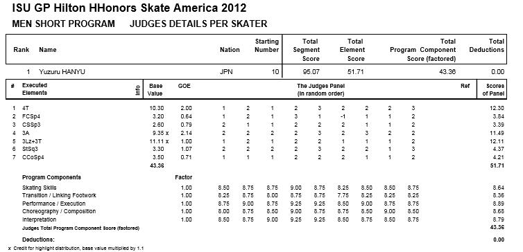 2012スケートアメリカ